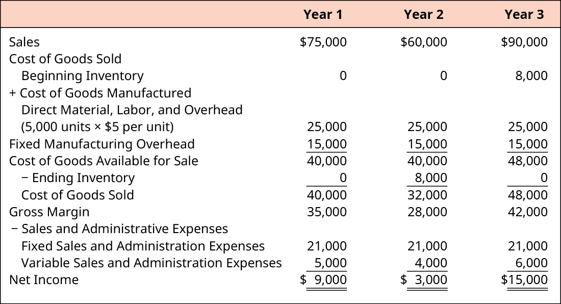 what does the cost principle mean for a companys income statement