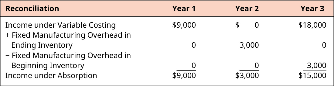 Reconciliation for Year 1, Year 2, and Year 3, respectively. Income Under Variable Costing, 💲9,000, 💲0, 💲18,000. Plus Fixed Manufacturing Overhead in Ending Inventory 0, 3,000, 0. Minus Fixed Manufacturing Overhead in Beginning Inventory 0, 0, 3,000. Equals Income Under Absorption 💲9,000, 💲3,000, 💲15,000.