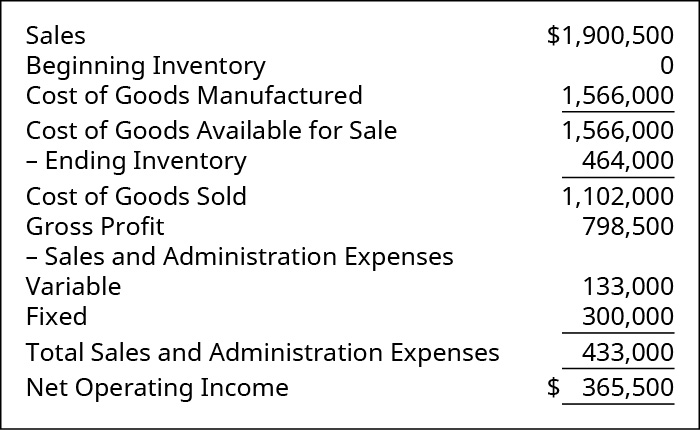 Sales 💲1,900,500. Less Cost of Goods Sold: Beginning Inventory 0 plus Cost of Goods Manufactured 1,566,000 equals Cost of Goods Available for Sale 1,566,000 less Ending Inventory 464,000 equals Cost of Goods Sold 1,102,000. Equals Gross Profit 798,500. Less Sales and Admin Expenses: Variable 133,000 and Fixed 300,000, Total Sales and Admin Expenses 433,000. Equals Net Operating Income 💲365,500.