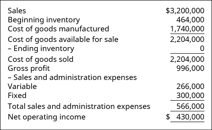 Sales 💲3,200,000. Less Cost of Goods Sold: Beginning Inventory 464,000 plus Cost of Goods Manufactured 1,740,000 equals Cost of Goods Available for Sale 2,204,000 less Ending Inventory 0 equals Cost of Goods Sold 2,204,000. Equals Gross Profit 996,000. Less Sales and Admin Expenses: Variable 266,000 and Fixed 300,000, Total Sales and Admin Expenses 566,000. Equals Net Operating Income 💲430,000.