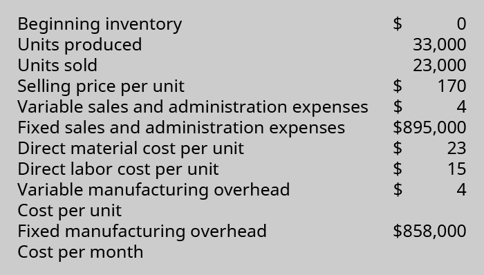 Beginning inventory 💲0. Units produced 33,000. Units sold 23,000. Selling price per unit 💲170. Variable sales and administration expenses 💲4. Fixed sales and administration expenses 💲895,000. Direct material cost per unit 💲23. Direct labor cost per Unit 💲15. Variable manufacturing overhead cost per unit 💲4. Fixed manufacturing overhead cost per month 💲858,000.