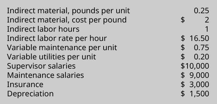 Indirect material, pounds per unit 0.25, Indirect material cost per pound $2, Indirect labor hours 1, Indirect labor rate per hour $15, Variable maintenance per unit $.75, Variable utilities per unit $.20, Supervisor salaries $10,000, Maintenance salaries $9,000, Insurance $3,000, Depreciation $1,500.