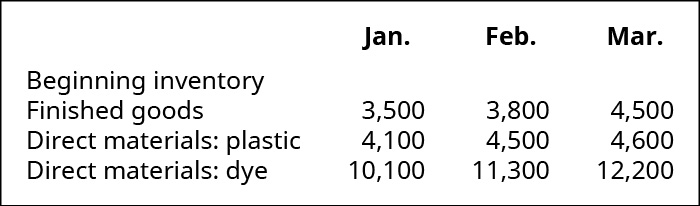 Beginning inventory for January, February, and March respectively: Finished goods 3,500, 3,800, 4,500; Direct materials: plastic, 4,100, 4,500, 4,600; Direct materials: dye, 10,100, 11,300, 12,200.