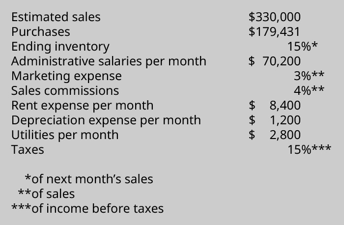 Estimated Sales, $333,000, Sales 329,831, Purchases 179,431, Ending Inventory (of next month's sales) 15 percent, Administrative salaries 70,200, Marketing expense of estimated sales 3 percent, Sales commissions of estimated sales 4 percent, Rent expense per month 8,400, Depreciation expense per month 1,200, Utilities per month 2,800, Taxes on income (before taxes) 15 percent.