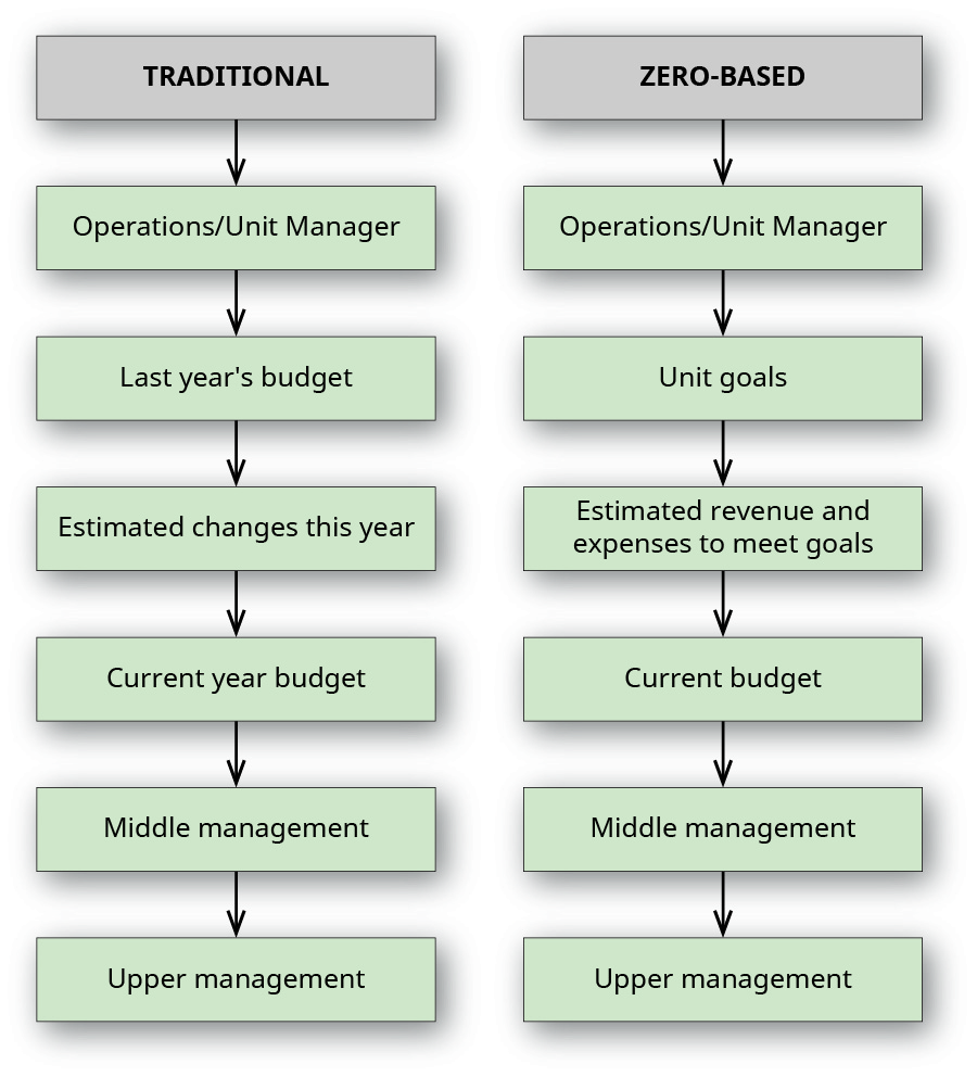 A chart showing traditional vs. zero-based (respectively) operations/unit manager, operations/unit manager; last year's budget, unit goals; estimated changes this year, estimated revenue and expenses to meet goals; current year budget, current budget; middle management, middle management; and upper management, upper management.