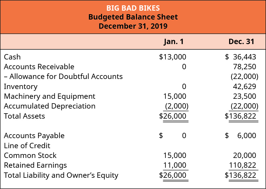 Big Bad Bikes, Budgeted Balance Sheet, December 31, 2019 Jan 1 and Dec. 31, respectively: Cash 13,000, 36,443; Accounts Receivable 0, 78250; Less allowance for doubtful accounts 0, (22,000); Inventory 0, 42,629; Machinery and equipment 15,000, 23,500; Accumulated Depreciation (2,000), (22,000); Total assets $26,000, $136,822; Accounts Payable 0, 6,000; Line of credit 0, 0; Common Stock 15,000, 20,000; Retained Earnings 11,000, 110, 822; Total Liabilities and Owner's Equity $26,000, $136,822.