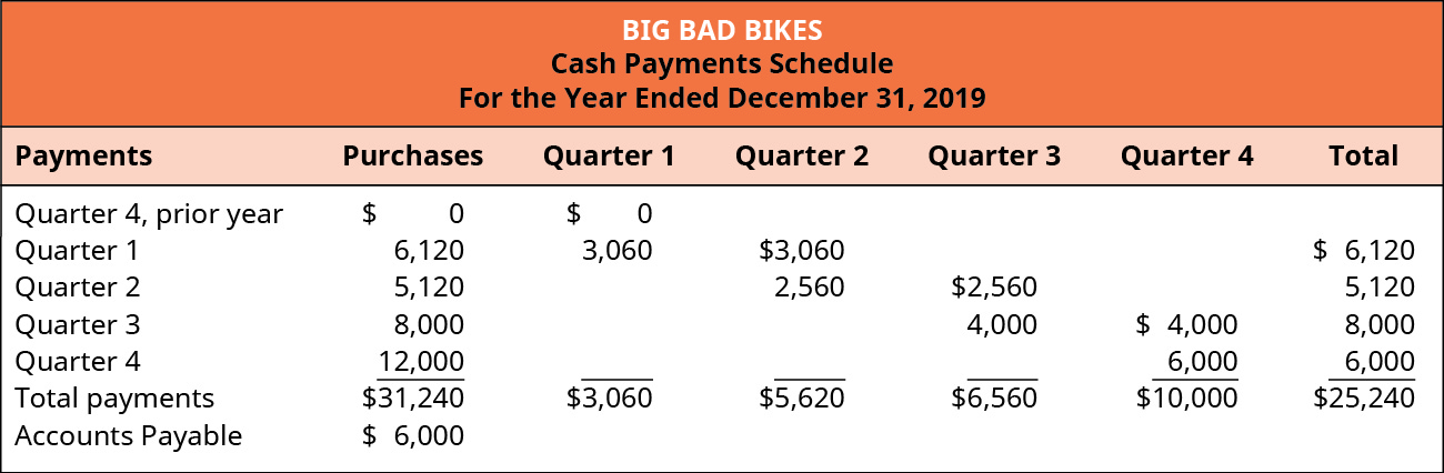Big Bad Bikes, Cash Payments Schedule For the Year Ending December 31, 2019. Payments from: prior year Quarter 4 $0 purchases, 0 quarter 1, 0 total; Quarter 1 $6,120 purchases, $3,060 Q 1, 3,060 Q 2, 6,120 total; Quarter 2 5,120 purchases, 2,560 Q 2, 2,560 Q 3, 5,120 total; Quarter 3 8,000 purchases,4,000 Q 3, 4,000 Q 4, 8,000 total; Quarter 4 12,000 purchases, 6,000 Q 4, 6,000 total; Total payments on $31,240 purchases, 3,060 Q 1, 5,620 Q 2, 6,560 Q 3, 10,000 Q 4, $25,240 Total.