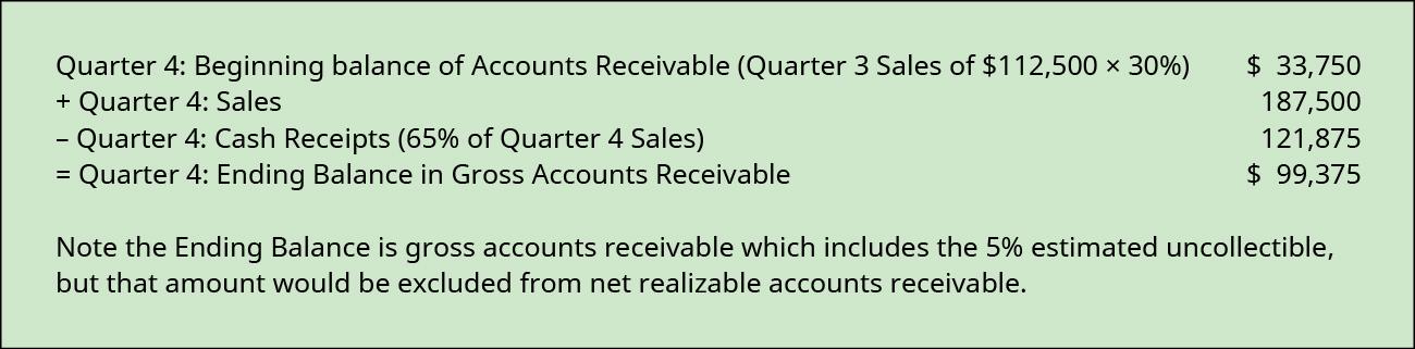 Quarter 4: Beginning balance of Accounts Receivable (Q 3 sales of $112,500 times 35% plus Q 2 sales of 70,000 times 5% plus Q 1 sales of 70,000 times 5%) $46,375 plus Quarter 4 sales 187,500 less Quarter 3 cash receipts (65% of quarter 4 sales equals 121,875 and 30% of quarter 3 sales equals 33,750) 155,625 equals Quarter 4 ending balance in gross accounts receivable 78,250.