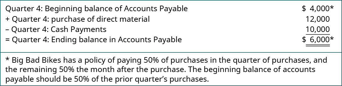 Quarter 4: Beginning balance of Accounts Payable $4,000* plus Quarter 4: Purchase of direct material 12,000 minus Quarter 4: Cash Payments 10,000 equals Quarter 4: Ending balance in Accounts Payable $6,000*; *Big Bad Bikes has a policy of paying 50 percent of purchases in the quarter of purchases, and the remaining 50 percent the month after the purchase. The beginning balance of accounts payable should be 50 percent of the prior quarter's purchases.