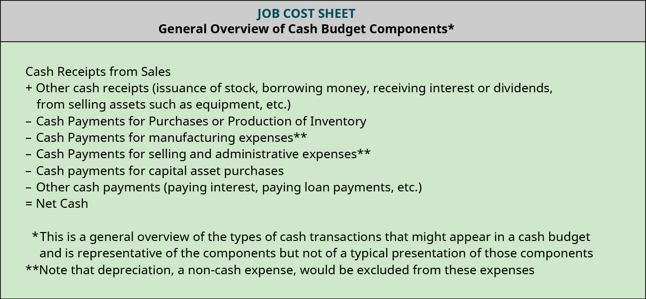 General Overview of Cash Budget Components* Cash Receipts from Sales plus Other cash receipts (issuance of stock, borrowing money, receiving interest or dividends, from selling assets such as equipment, etc.) minus Cash Payments for Purchases or Production of Inventory minus Cash Payments for manufacturing expenses** minus Cash Payments for selling and administrative expenses ** minus Cash payments for capital asset purchases minus Other cash payments (paying interest, paying loan payments, etc.) equals Net Cash; *This is a general overview of the types of cash transactions that might appear in a cash budget and its representative of the components but not of a typical presentation of those components; **Note that depreciation, a non-cash expense, would be excluded from these expenses.