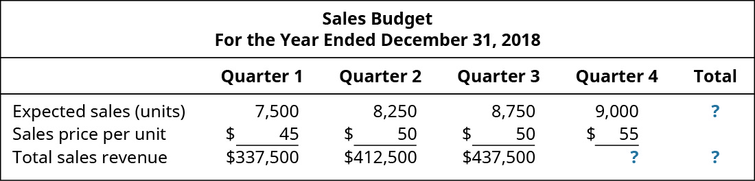 Sales Budget, For the Year Ending December 31, 2018, Quarter 1, Quarter 2, Quarter 3, Quarter 4, Total (respectively): Expected sales (units) 7,500, 8,250, 8,750, 9.000, ?; Sales price per unit $45, 50, 50, 55; Total sales revenue $337,500, 412,500, 437,500, ?, ?