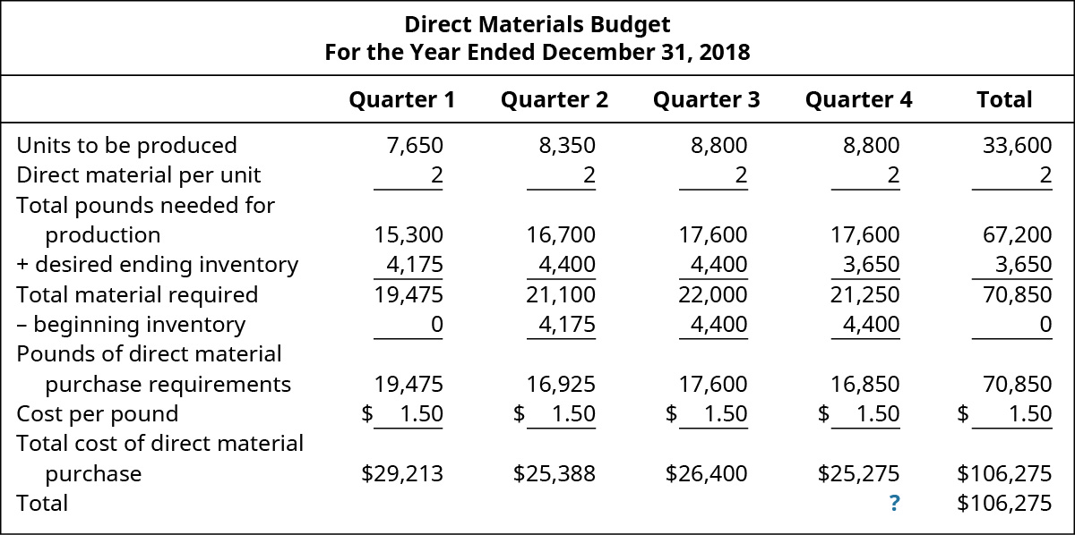 Direct Materials Budget, For the Year Ending December 31, 2018, Quarter 1, Quarter 2, Quarter 3, Quarter 4, Total (respectively): Units to be produced 7,650, 8,350, 8,800, 8,800, 33,600; Times Direct material per unit 2, 2, 2, 2, 2; Total pounds needed for production 15,300, 16,700, 17,600, 17,600, 67,200; Add: desired ending inventory 4,175, 4,400, 4,400, 3,650, 3,650; Total material required 19,475, 21,100, 22,000, 21,250, 70,850; Less: beginning inventory 0, 4,175, 4,400, 4,400, –; Pounds of direct material purchase requirements 19,475, 16,925, 17,600, 16,850, 70,850; Cost per pound $1.50, 1.50, 1.50, 1.50, 1.50; Total cost of direct material purchase $29,213, 25,388, 26,400, 25,275, 106,275; Total ? $106,275.