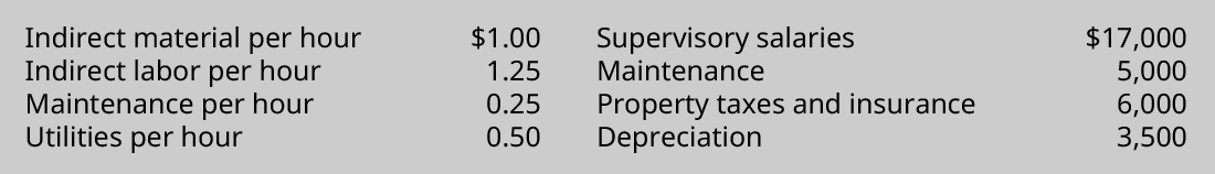 Indirect material per hour $1.00; Indirect labor per hour 1.25; Maintenance per hour 0.25; Utilities per hour 0.50; Supervisory salaries 17,000; Maintenance 5,000; Property taxes and insurance 6,000; Depreciation 3,500.