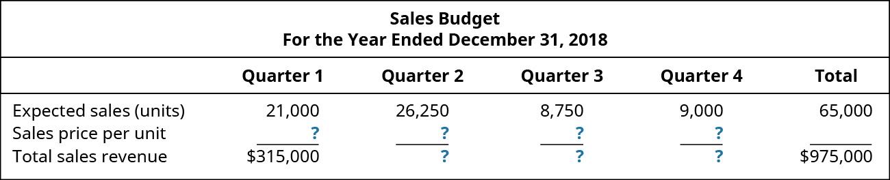 Sales Budget, For the Year Ending December 31, 2018, Quarter 1, Quarter 2, Quarter 3, Quarter 4, Total (respectively): Expected sales (units) 21,000, 26,250, 8,750, 9.000, 65,000; Sales price per unit $?, ?, ?, ?; Total sales revenue $315,000, ?, ?, ?, 975,000.