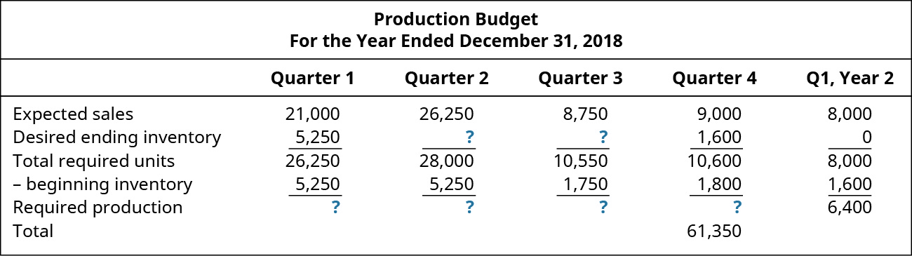 Production Budget For the Year Ending December 31, 2018, Quarter 1, Quarter 2, Quarter 3, Quarter 4, Q 1Year 2 (respectively): Expected Sales 21,000, 26,250, 8,750, 9,000, 8,000; plus Desired ending inventory 5,250, ?, ?, 1,600, –; Total required units 26,250, 28,000, 10,550, 10,600, 8,000; minus Beginning Inventory 5,250, 5,250, 1,750, 1,800, 1,600; Equals required production ?, ?, ?, ?, 6,400; Total 61,350.
