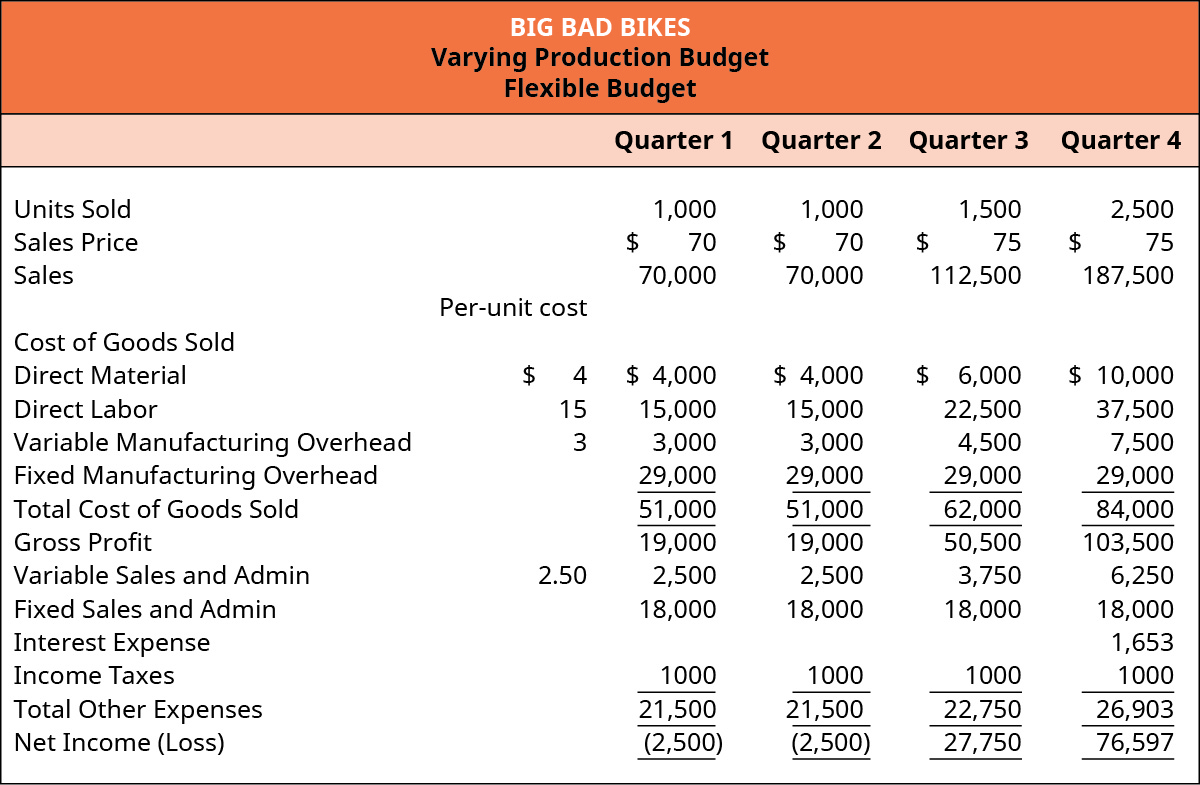 A varying production budget for Big Bad Bikes presents budget items for four quarters. Per-unit costs are identified: direct material $4, direct labor $15, variable manufacturing overhead $3, and variable sales and admin $3. In the first quarter, 1,000 units are sold at a sales price of $70 for total sales income of $70,000. Budget items for the first quarter are: direct material $4,000, direct labor $15,000, variable manufacturing overhead $3,000, fixed manufacturing overhead $29,000, total cost of goods sold $51,000, gross profit $19,000, variable sales and admin $2,500, fixed sales and admin $18,000, income taxes $1,000, total other expenses $21,500, resulting in a net loss of $2,500. The second quarter is identical to the first quarter. In the third quarter, 1,500 units are sold for a sales price of $75 for total sales income of $112,500. Budget items for the third quarter are: direct material $6,000, direct labor $22,500, variable manufacturing overhead $4,500, fixed manufacturing overhead $29,000, total cost of goods sold $62,000, gross profit $50,500, variable sales and admin $3,750, fixed sales and admin $18,000, income taxes $1,000, total other expenses $22,750, resulting in a net income gain of $27,750. In the fourth quarter, 2,500 units are sold for a sales price of $75 for total sales income of $187,500. Budget items for the fourth quarter are: direct material $10,000, direct labor $37,500, variable manufacturing overhead $7,500, fixed manufacturing overhead $29,000, total cost of goods sold $84,000, gross profit $103,500, variable sales and admin $6,250, fixed sales and admin $18,000, income taxes $1,653, total other expenses $26,903, resulting in a net income gain of $76,597.