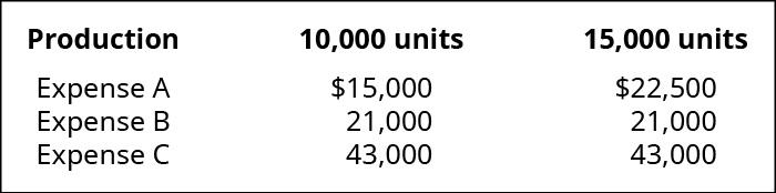Production, 10,000 units, 15,000 units; Expense A, $15,000, 22,500; Expense B, 21,000, 21,000; Expense C, 43,000, 43,000.