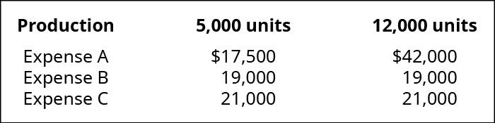 Production, 5,000 units, 12,000 units; Expense A, $17,500, 42,000; Expense B, 19,000, 19,000; Expense C, 21,000, 21,000.