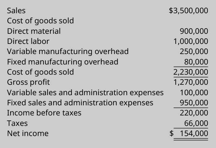 is manufacturing overhead a variable cost