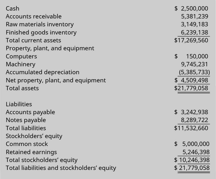 Assets: Cash $2,500,000A; Accounts receivable 5,381,239 B; Raw materials inventory 3,149,183 C; Finished goods inventory 6,239,138 Equals Total current assets $17,269,560; Property, plant, and equipment: Computers $150,000 D, Machinery 9,745,231, less Accumulated Depreciation (5,385,733) equals Net Property, plant, and equipment 4,509,498 Equals Total assets $21,779,058; Liabilities: Accounts Payable $3,242,938 E; Notes payable 8,289,722 Equals Total liabilities $11,532,660; Stockholders' equity: Common stock $5,000,000, Retained earnings 5,246,398 Equals Total stockholders' equity $10,246,398; Total liabilities and stockholders' equity $21,779,058.