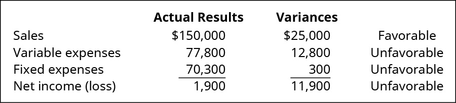 Actual Results and Variances, respectively: Sales $150,000, $25,000 Favorable; Variable expenses 77,800, 12,800 Unfavorable; Fixed expenses 70,300, 300 Unfavorable; Net income (loss) 1,900, 11,900 Unfavorable.