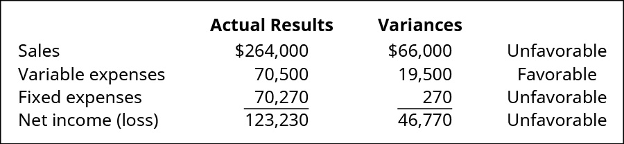 Actual Results and Variances, respectively: Sales $264,000, $66,000 Unfavorable; Variable expenses 70,500, 19,500 Favorable; Fixed expenses 70,270, 270 Unfavorable; Net income (loss) 123,230, 46,230 Unfavorable.