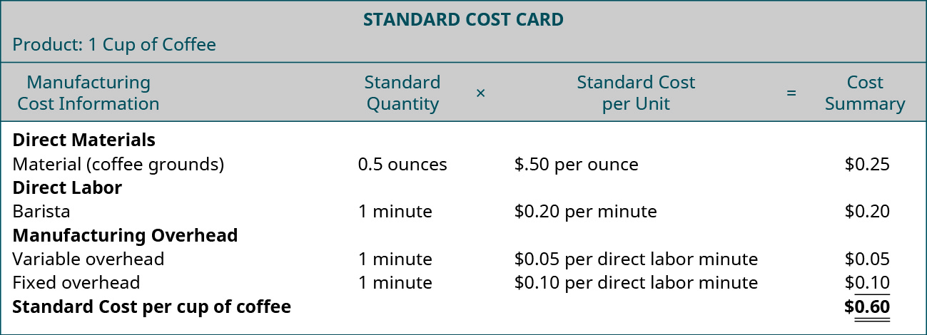 Standard Cost Card. Product: 1 Cup of Coffee. Manufacturing Cost Information, Standards. Quantity x Standard Cost per Unit equals Cost Summary. Direct Materials (Coffee grounds), .5 ounces, $0.50 per ounce, $0.25. Direct Labor Barista, 1 minute, $0.20 per minute, $0.20. Manufacturing Overhead Variable, 1 minute, $0.50 per direct labor minute, $0.05. Manufacturing Overhead Fixed, 1 minute, $0.10 per direct labr minute, $0.10. Total, -, -, $0.60