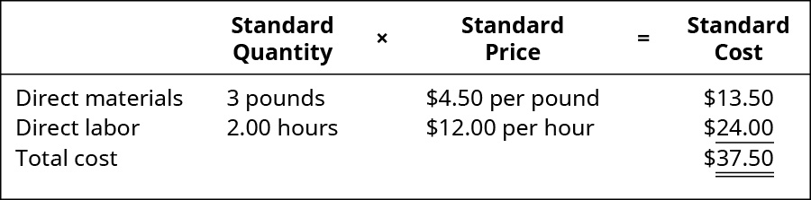 Standard Quantity times Standard Price equals Standard Cost. Direct materials, 3 pounds, 💲4.50 per pound, 💲13.50. Direct labor, 2.00 hours, 💲12.00 per hour, 💲24.00. Total cost, -, -, 💲37.50.