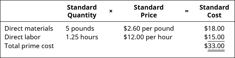 Standard Quantity times Standard Price equals Standard Cost. Direct materials, 5 pounds, 💲2.60 per pound, 💲18.00. Direct labor, 1.25 hours, 💲12.00 per hour, 💲15.00. Total cost, -, -, 💲33.00.