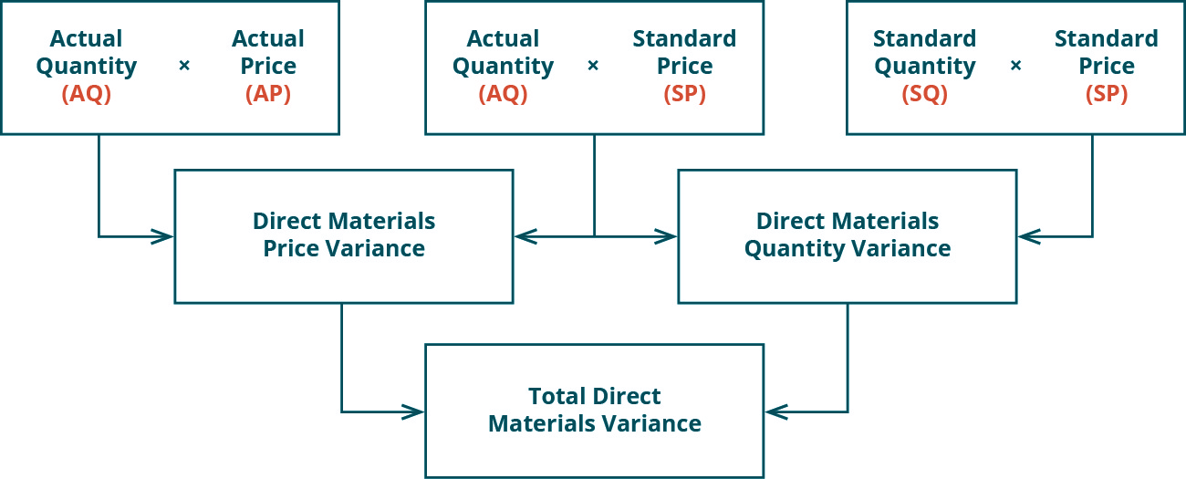 Compute And Evaluate Materials Variances Principles Of