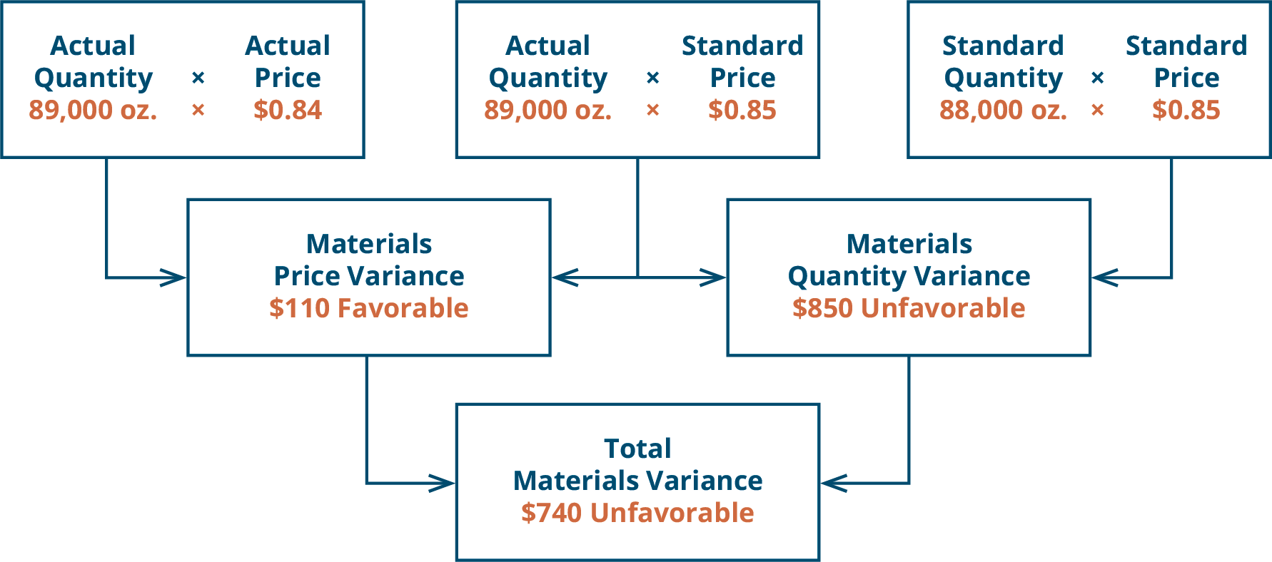 There are three top row boxes. Top row boxes: Actual Quantity (89,000 ounces) times Actual Price (💲0.84) and Actual Quantity (89,000 ounces) times Standard Price (💲0.85) combine to point to Second row box: Direct Material Price Variance 💲890 Favorable. Top row boxes: Actual Quantity (89,000 ounces) times Standard Price (💲0.85) and Standard Quantity (88,000 ounces) times Standard Price (💲0.85) combine to point to Second row box: Direct Materials Quantity Variance 💲850 Unfavorable. Notice the middle top row box was used for both variances. The two second row boxes: Direct Material Price Variance 💲890 Favorable and Direct Materials Quantity Variance 💲850 Unfavorable combine to point to the one bottom row box: Total Direct Material Variance 💲40 Favorable.