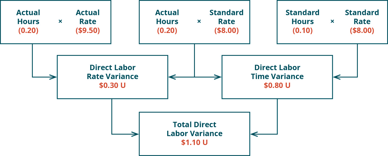 There are three top row boxes. Two, Actual Hours (0.20) times Actual Rate (💲9.50) and Actual Hours (0.20) times Standard Rate (💲8.00) combine to point to a Second row box: Direct Labor Rate Variance 💲0.30 U. Two top row boxes: Actual Hours (0.20) times Standard Rate (💲8.00) and Standard Hours (0.10) times Standard Rate (💲8.00) combine to point to Second row box: Direct Labor Time Variance 💲0.80 U. Notice the middle top row box is used for both of the variances. Second row boxes: Direct Labor Rate Variance 💲0.30 U and Direct Labor Time Variance 💲0.80 U combine to point to bottom row box: Total Direct Labor Variance 💲1.10 U.