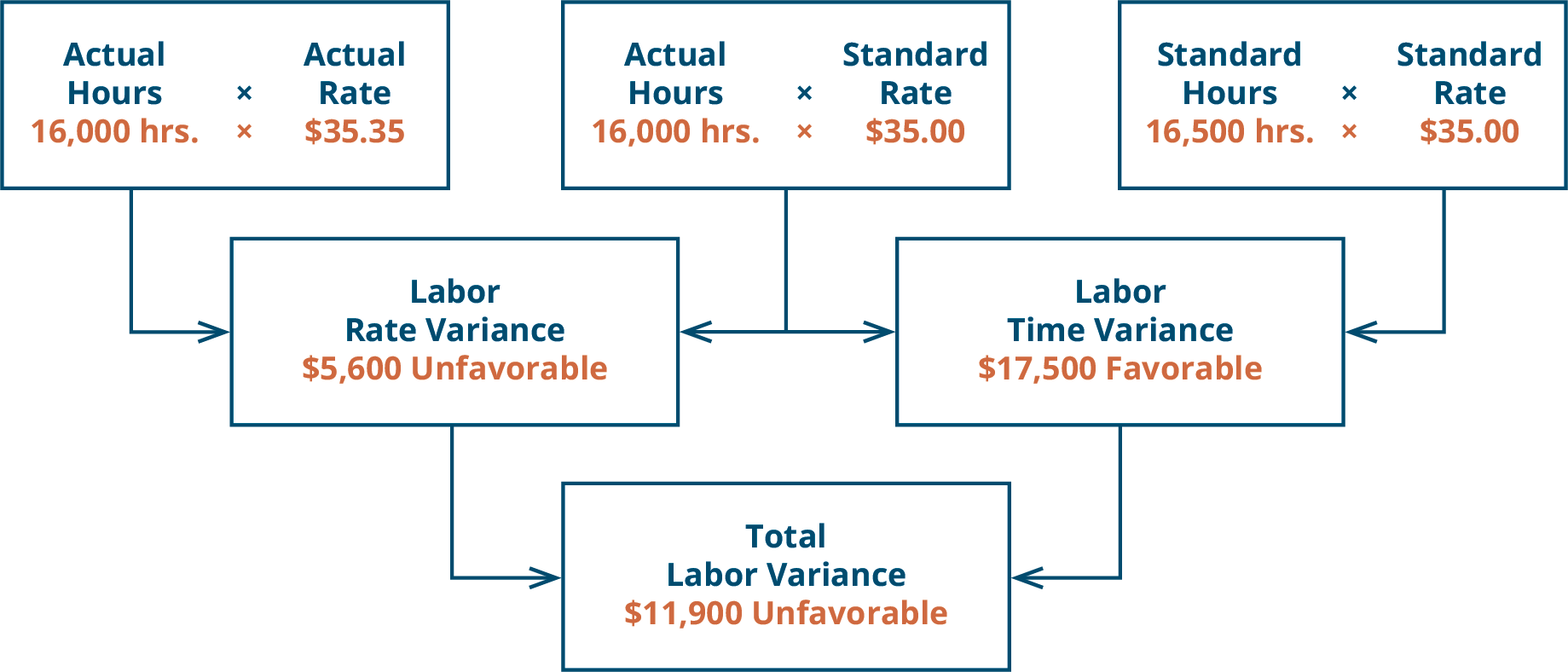 There are three top row boxes. Two, Actual Hours (16,000) times Actual Rate (💲35.35) and Actual Hours (16,000) times Standard Rate (💲35.00) combine to point to a Second row box: Direct Labor Rate Variance 💲5,600 U. Two top row boxes: Actual Hours (16,000) times Standard Rate (💲35.00) and Standard Hours (16,500) times Standard Rate (💲35.00) combine to point to Second row box: Direct Labor Time Variance 💲17,500 F. Notice the middle top row box is used for both of the variances. Second row boxes: Direct Labor Rate Variance 💲5,650 U and Direct Labor Time Variance 💲17,500 F combine to point to bottom row box: Total Direct Labor Variance 💲11,900 U.