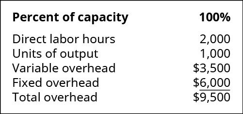 Percent of capacity: 100 percent. Direct labor hours 2,000. Units of output 1,000. Variable overhead 3,500. Fixed overhead 💲6,000. Total overhead 💲9,500.
