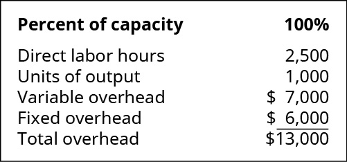 Percent of capacity: 100 percent. Direct labor hours 2,500. Units of output 1,000. Variable overhead 7,000. Fixed overhead 💲6,000. Total overhead 💲13,000.