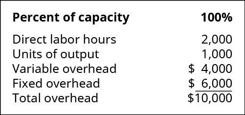 Percent of capacity: 100 percent. Direct labor hours 2,000. Units of output 1,000. Variable overhead 4,000. Fixed overhead 💲6,000. Total overhead 💲10,000.