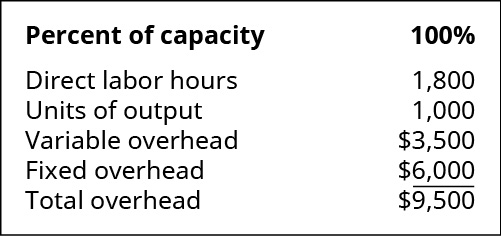 Percent of capacity: 100 percent. Direct labor hours 1,800. Units of output 1,000. Variable overhead 3,500. Fixed overhead 💲6,000. Total overhead 💲9,500.
