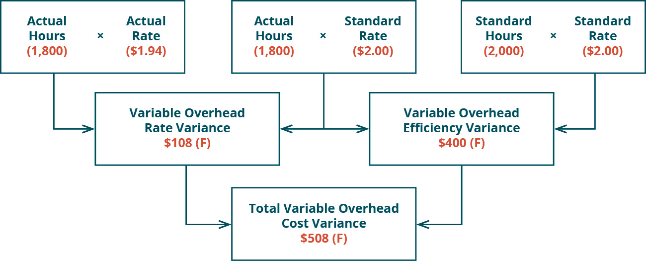 There are three top row boxes. Two, Actual Hours (1,800) times Actual Rate (💲1.94) and Actual Hours (1,800) times Standard Rate (💲2.00) combine to point to a Second row box: Variable Overhead Rate Variance 💲108 Favorable. Two top row boxes: Actual Hours (1800) times Standard Rate (💲2.00) and Standard Hours (2,000) times Standard Rate (💲2.00) combine to point to Second row box: Variable Overhead Efficiency Variance 💲400 Favorable. Notice the middle top row box is used for both of the variances. Second row boxes: Variable Overhead Rate Variance 💲108 F and Variable Overhead Efficiency Variance 💲400 F combine to point to bottom row box: Total Variable Overhead Cost Variance 💲508 F.
