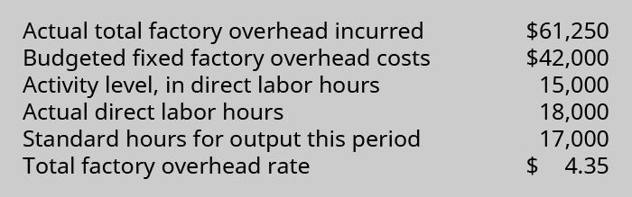 Actual total factory overhead incurred 💲61,250. Budgeted fixed factory overhead costs 💲42,000. Activity level, in direct labor hours 15,000. Actual direct labor hours 18,000. Standard hours for output this period 17,000. Total factory overhead rate 💲4.35.