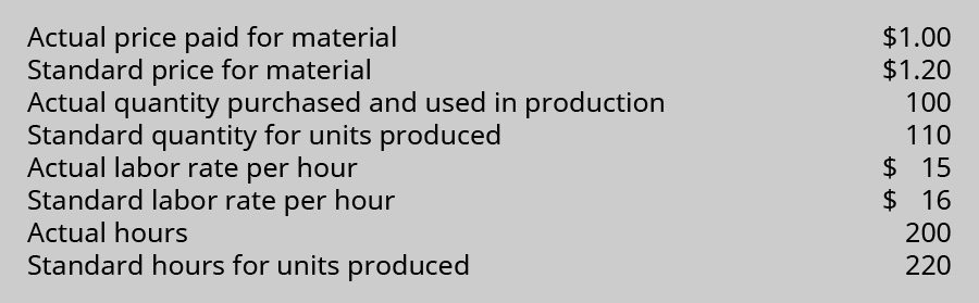 Actual price paid for material $1.00. Standard price for material $1.20. Actual quantity purchased and used in production 100. Standard quantity for units produced 110. Actual labor rate per hour $15. Standard labor rate per hour $16. Actual hours 200. Standard hours for units produced 220.