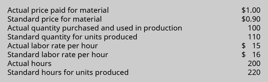 Actual price paid for material $1.00. Standard price for material $0.90. Actual quantity purchased and used in production 100. Standard quantity for units produced 110. Actual labor rate per hour $15. Standard labor rate per hour $16. Actual hours 200. Standard hours for units produced 220.
