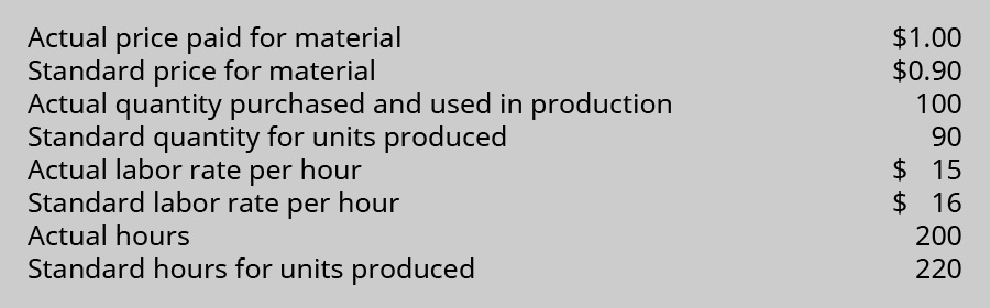 Actual price paid for material $1.00. Standard price for material $0.90. Actual quantity purchased and used in production 100. Standard quantity for units produced 90. Actual labor rate per hour $15. Standard labor rate per hour $16. Actual hours 200. Standard hours for units produced 220.