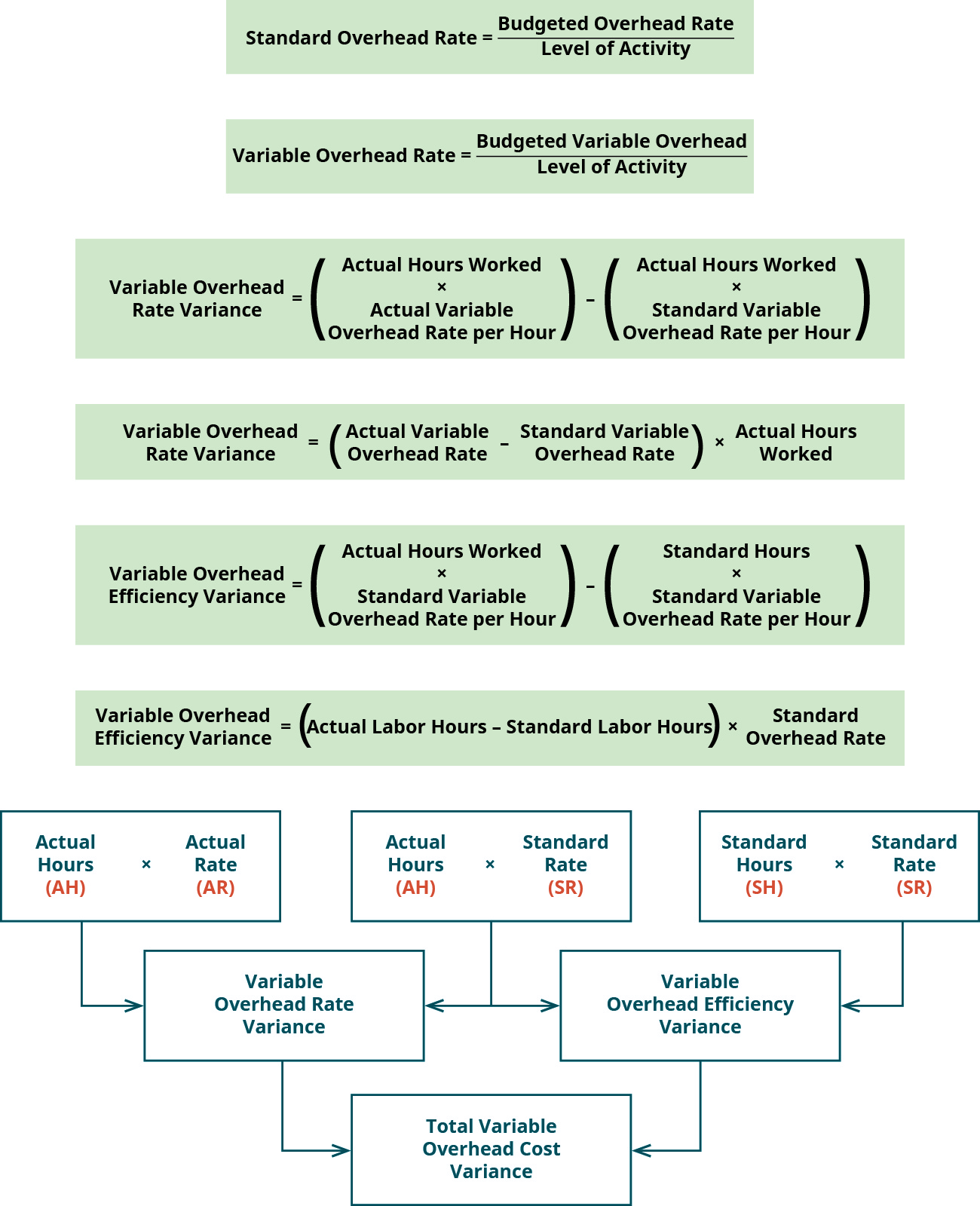 Standard Overhead Rate equals Budgeted Overhead Rate divided by Level of Activity. Variable Overhead Rate equals Budgeted Variable Overhead divided by Level of Activity. Variable Overhead Rate Variance equals (Actual Hours Worked times Actual Variable Overhead Rate per Hour) minus (Actual Hours Worked times Standard Variable Overhead Rate per Hour). Variable Overhead Rate Variance equals (Actual Variable Overhead Rate minus Standard Variable Overhead Rate) times Actual Hours Worked. Variable Overhead Efficiency Variance equals Actual Hours Worked times Standard Variable Overhead Rate per Hour) minus (Standard Hours times Standard Variable Overhead rate per Hour). Variable Overhead Efficiency Variance equals Actual Labor Hours minus Standard Labor Hour) times Standard Overhead Rate. There are three top row boxes. Two, Actual Hours (AH) times Actual Rate (AR) and Actual Hours (AH) times Standard Rate (SR) combine to point to a Second row box: Variable Overhead Rate Variance. Two top row boxes: Actual Hours (AH) times Standard Rate (SR) and Standard Hours (SH) times Standard Rate (SR) combine to point to Second row box: Variable Overhead Efficiency Variance. Notice the middle top row box is used for both of the variances. Second row boxes: Variable Overhead Rate Variance and Variable Overhead Efficiency Variance combine to point to bottom row box: Total Variable Overhead Cost Variance