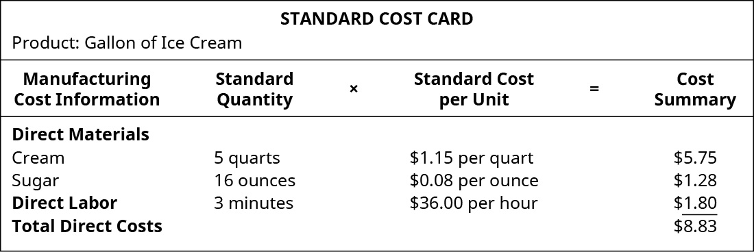 Standard Cost Card Product: Gallon of Ice Cream. Manufacturing Cot Information, Standard. Quantity times Standard Cost per Unit equals Cost Summary. Direct Materials: Cream, 5 quarts, $1.15 per quart, $5.75. Direct Materials Sugar, 16 ounces, $0.08 per ounce, $1.28. Direct Labor 3 minutes, $36.00 per hour, $1.80. Total Direct Costs, - , - $8.83.