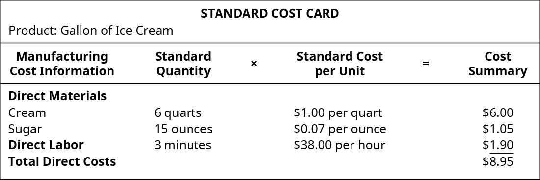 Standard Cost Card Product: Gallon of Ice Cream. Manufacturing Cot Information, Standard. Quantity times Standard Cost per Unit equals Cost Summary. Direct Materials: Cream, 6 quarts, $1.00 per quart, $6.00. Direct Materials Sugar, 15 ounces, $0.07 per ounce, $1.05. Direct Labor 3 minutes, $38.00 per hour, $1.90. Total Direct Costs, - , - $8.95.