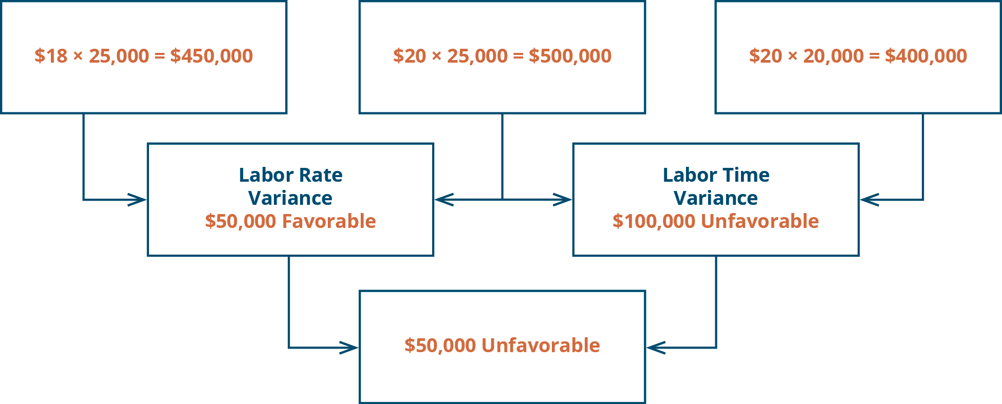 Labor Rate Variance $18 times 25,000 equals $450,000. $20 times 25,000 equals $500,000. $50,000 favorable. Plus: Labor Quantity Variance $20 times 25,000 equals $500,000. $20 times 20,000 equals $400,000. $100,000 unfavorable. Equals $50,000 unfavorable.