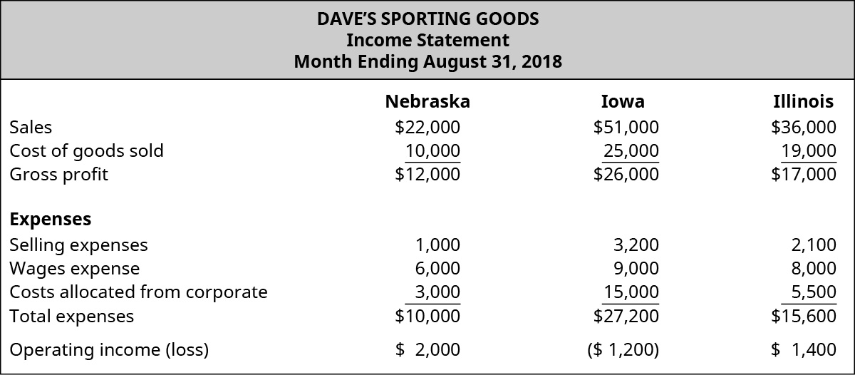 Dave's Sporting Goods, Income Statement, Month Ending August 31, 2018 for Nebraska, Iowa, and Illinois, respectively: Sales, $22,000, $51,000, $36,000; Cost of goods sold, $10,000, $25,000, $19,000; Gross profit, $12,000 $26,000 $17,000; Expenses: Selling expenses, $1,000, $3,200, $2,100; Wages expense, $6,000, $9,000, $8,000; Costs allocated from corporate, $3,000, $15,000, $5,500; Total expenses, $10,000, $27,200, $15,600; Operating income (loss), $2,000, ($1,200), $1,400.