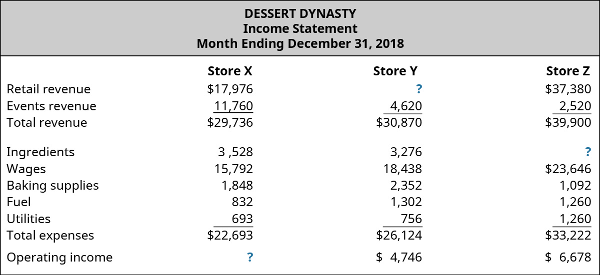 Dessert Dynasty, Income Statement, Month December 31, 2018 for Store X, Store Y, and Store Z, respectively: Retail revenue, $17,976, $?, $37,380; Events revenue, $11,760, $4,620, $2,520; Total revenue, $29,736 $30,870 $39,900; Expenses: Ingredients, $3,528, $3,276, $?; Wages, $15,792, $18,438, $23,646; Baking supplies, $1,848, $2,352, $1,092; Fuel, $832, $1,302, $1,260 Utilities, $693, $756, $1,260; Total expenses, $22,693, $26,124, $33,222; Operating income, $?, $4,746, $6,678.