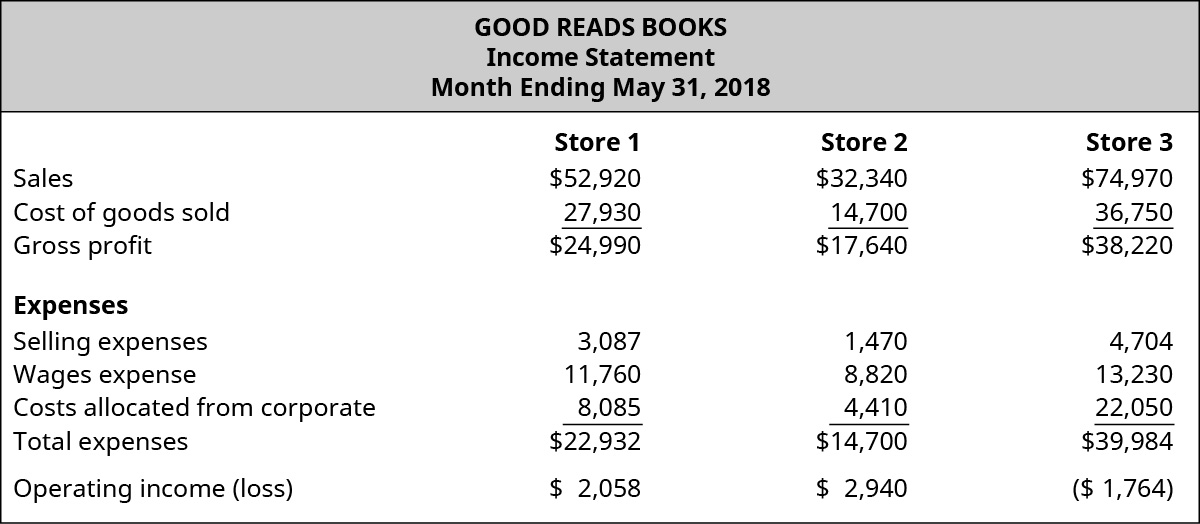 Good Reads Books, Income Statement, Month Ending May 31, 2018 for Store 1, Store 2, and Store 3, respectively: Sales, $52,920, $32,340, $74,970; Cost of goods sold, $27,930, $14,700, $36,750; Gross profit, $24,990 $17,640 $38,220; Expenses: Selling expenses, $3,087, $1,470, $4,704; Wages expense, $11,760, $8,820, $13,230; Costs allocated from corporate, $8,085, $4,410, $22,050; Total expenses, $22,932, $14,700, $39,984; Operating income (loss), $2,058, $2,940, ($1,764).