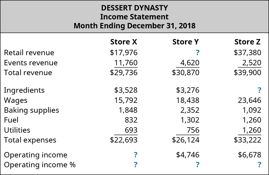 Dessert Dynasty, Income Statement, Month December 31, 2018 for Store X, Store Y, and Store Z, respectively: Retail revenue, $17,976, $?, $37,380; Events revenue, $11,760, $4,620, $2,520; Total revenue, $29,736 $30,870 $39,900; Expenses: Ingredients, $3,528, $3,276, $?; Wages, $15,792, $18,438, $23,646; Baking supplies, $1,848, $2,352, $1,092; Fuel, $832, $1,302, $1,260; Utilities, $693, $756, $1,260; Total expenses, $22,693, $26,124, $33,222; Operating income, $?, $4,746, $6,678; Operating income %, $?, $?, $?.